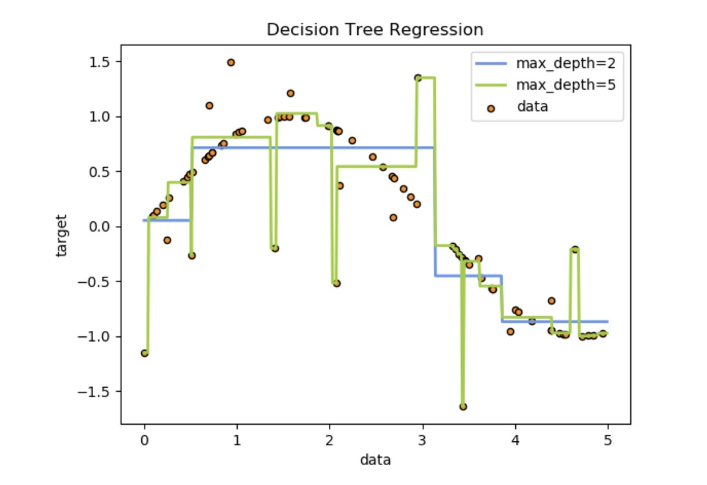 Decision Trees in Data Science