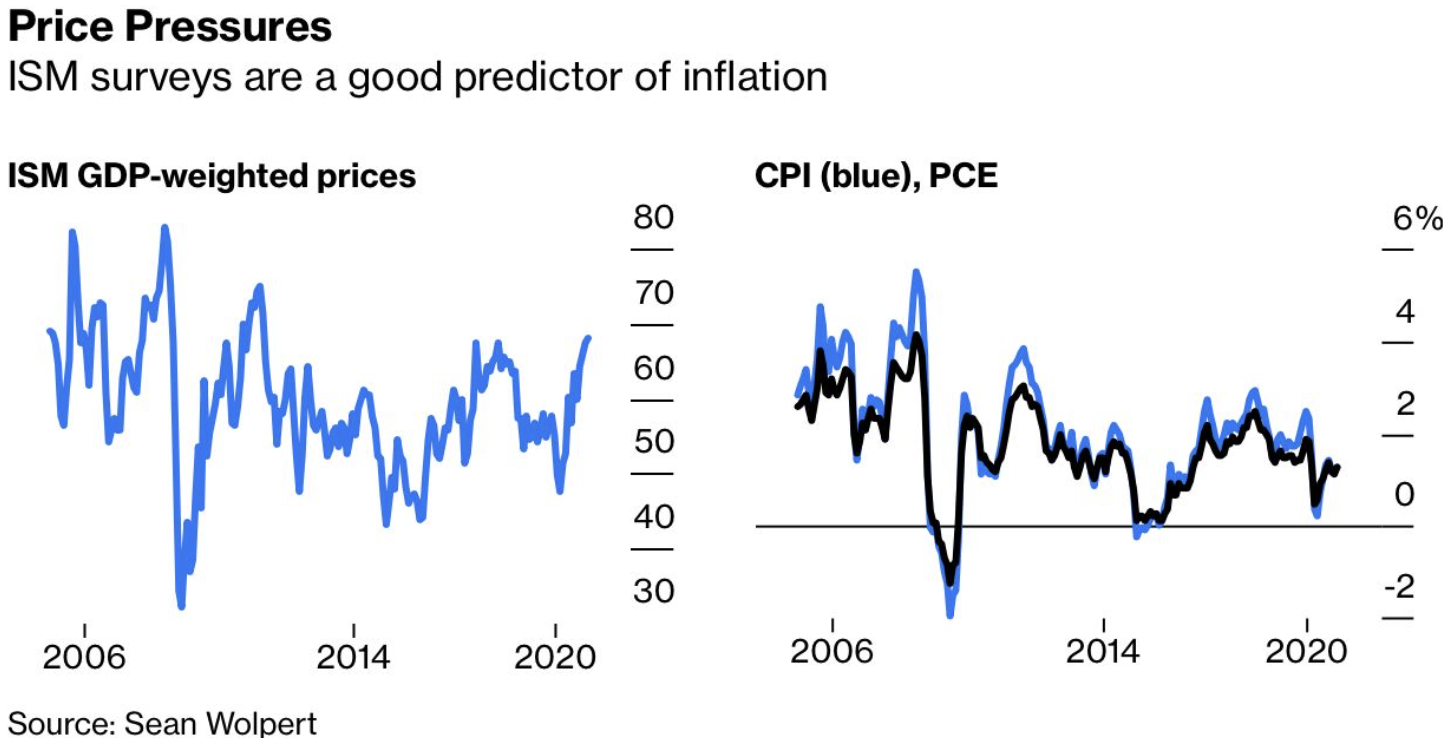 ISM Surveys are a good predictor of inflation